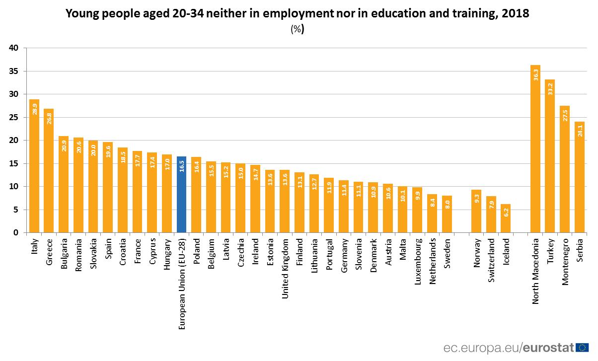 Eurostat%20mladi