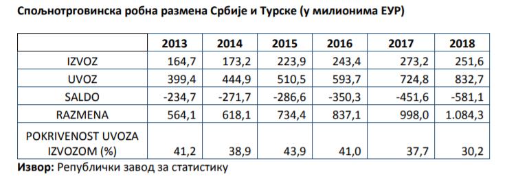 Srbija%20Turska%20uvoz%20izvoz